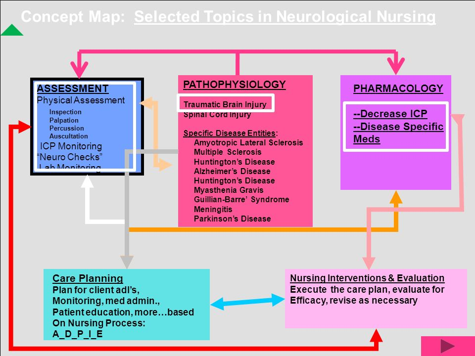Concept Map: Selected Topics in Neurological Nursing