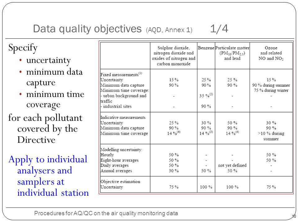 Data quality objectives (AQD, Annex 1) 1/4