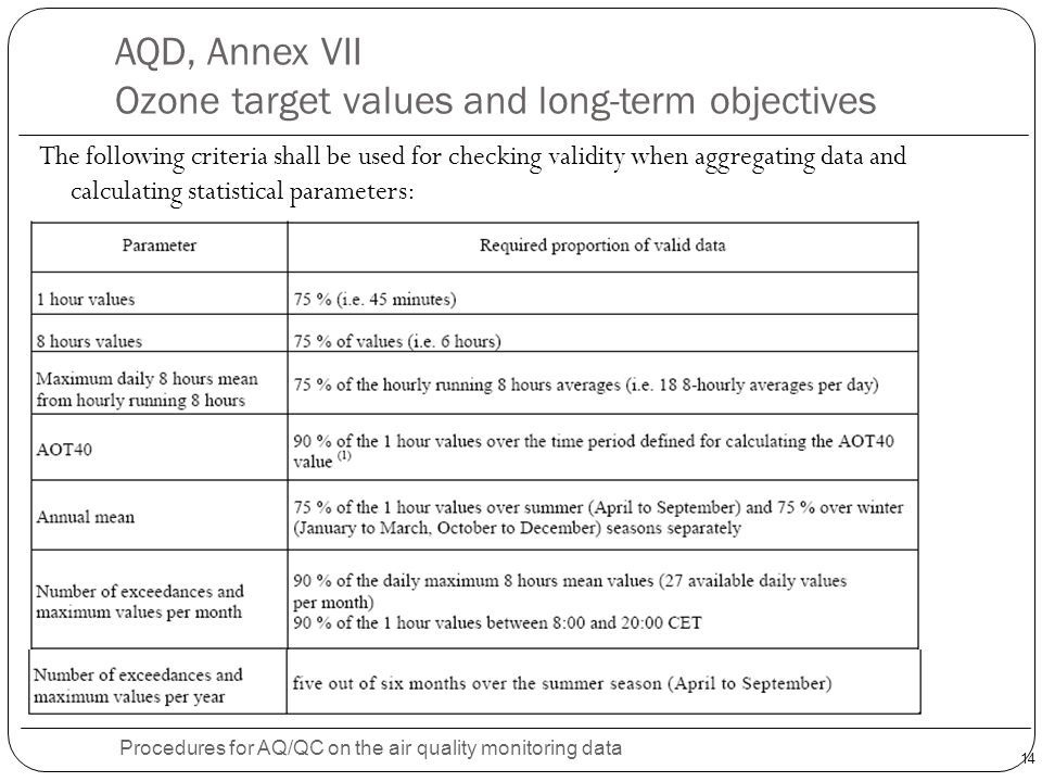 AQD, Annex VII Ozone target values and long-term objectives