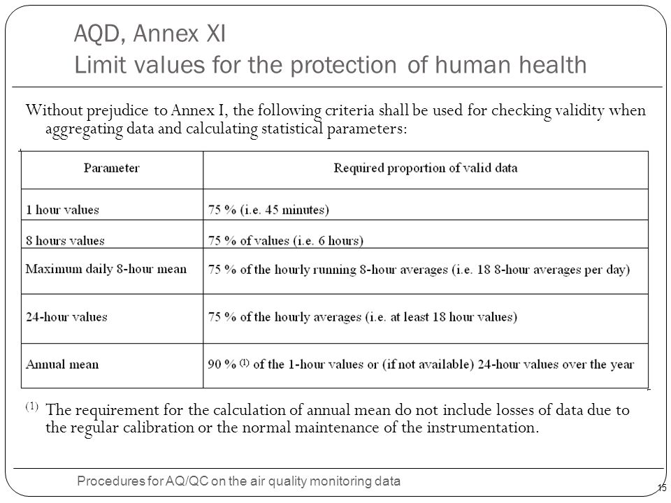 AQD, Annex XI Limit values for the protection of human health