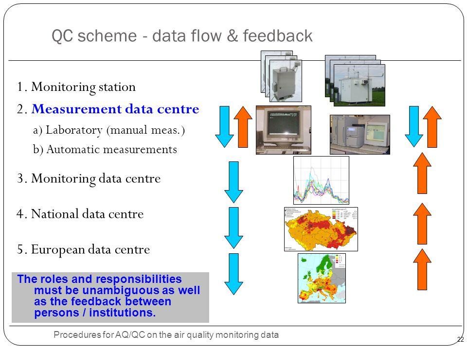 QC scheme - data flow & feedback