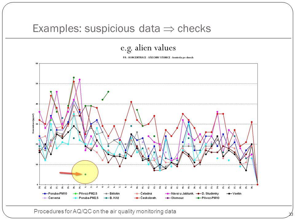 Examples: suspicious data  checks