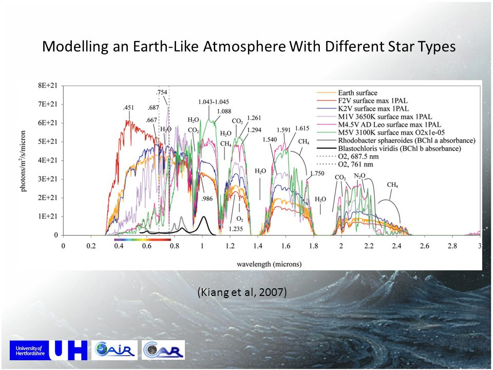 Modelling an Earth-Like Atmosphere With Different Star Types