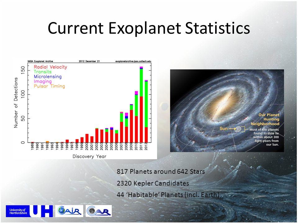 Current Exoplanet Statistics