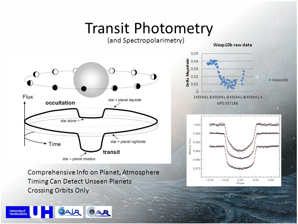 Transit Photometry (and Spectropolarimetry)