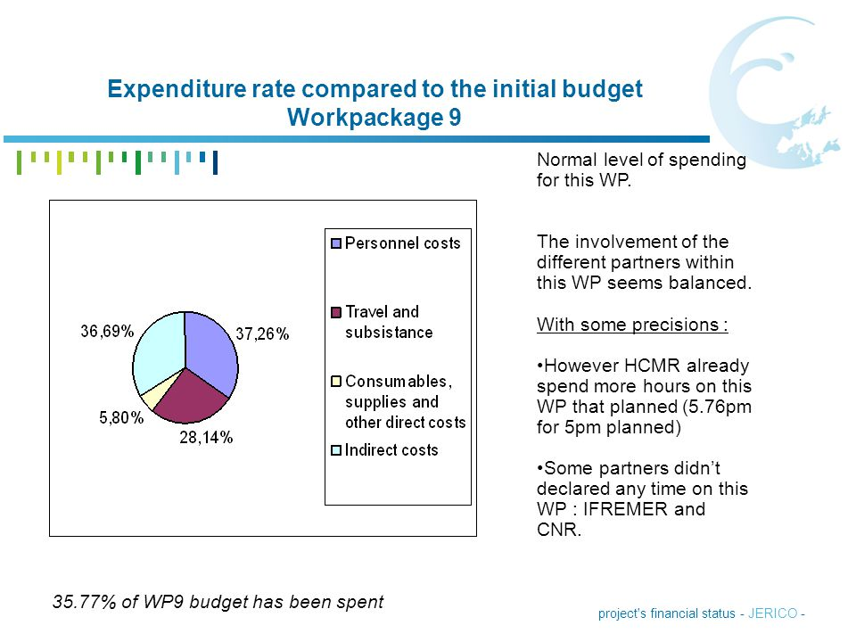 Expenditure rate compared to the initial budget Workpackage 9