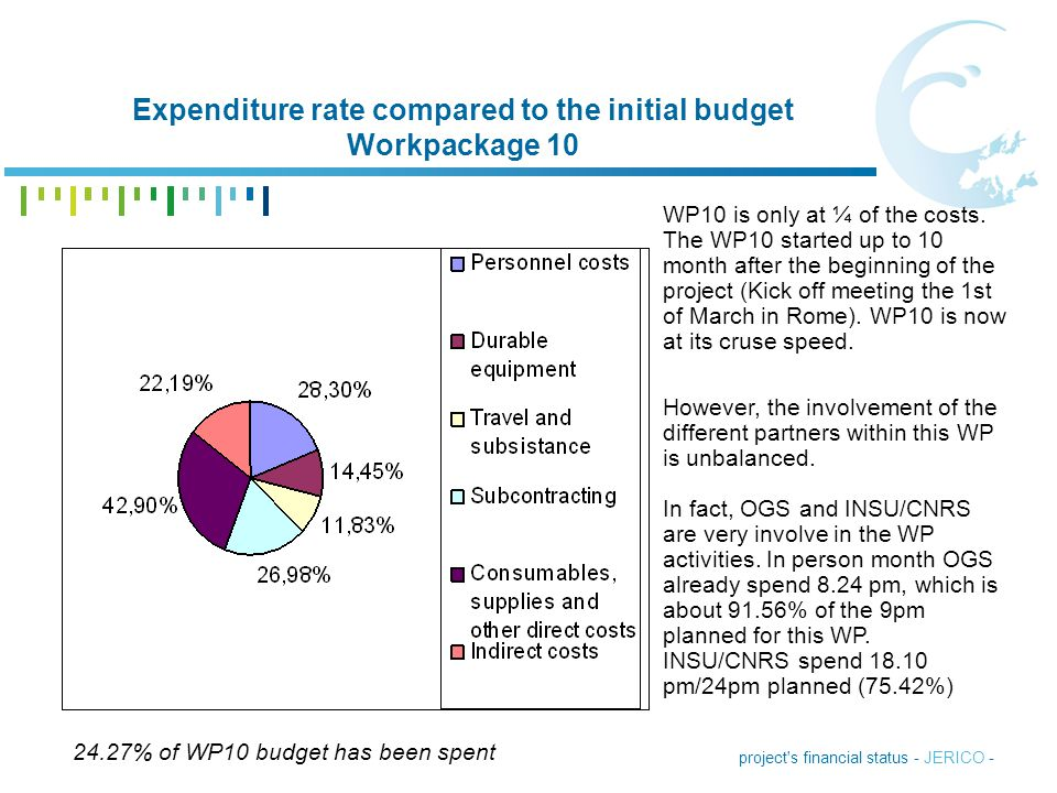 Expenditure rate compared to the initial budget Workpackage 10