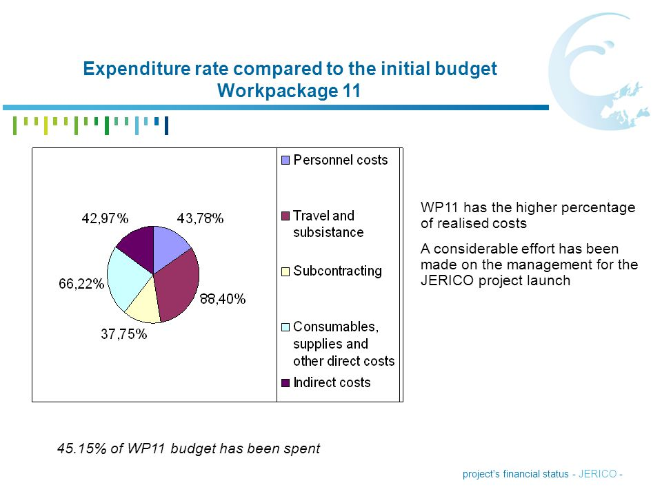 Expenditure rate compared to the initial budget Workpackage 11
