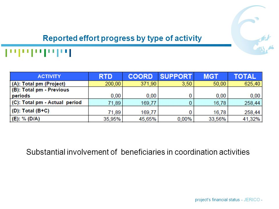 Reported effort progress by type of activity