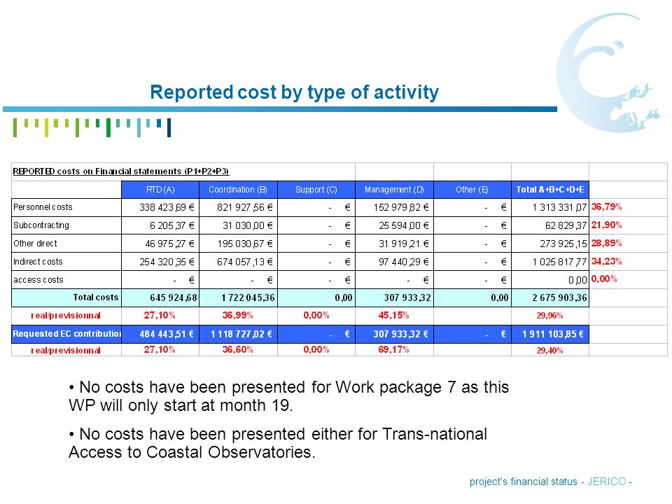 Reported cost by type of activity
