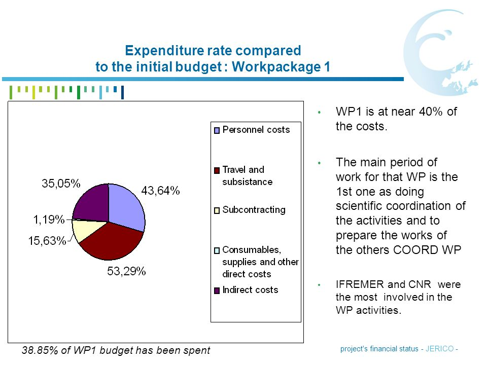 Expenditure rate compared to the initial budget : Workpackage 1