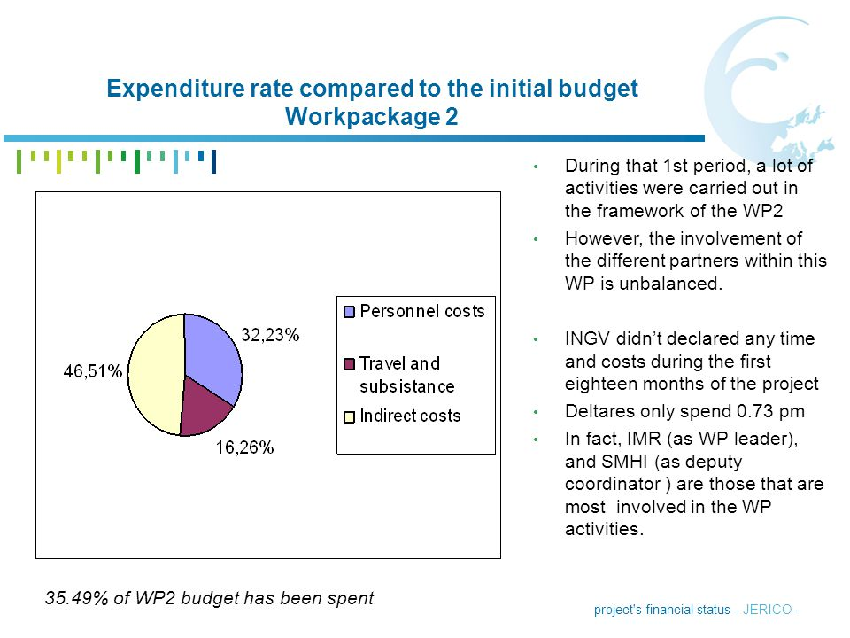 Expenditure rate compared to the initial budget Workpackage 2