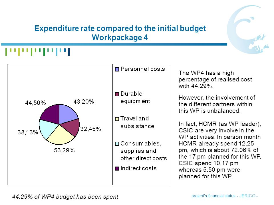 Expenditure rate compared to the initial budget Workpackage 4