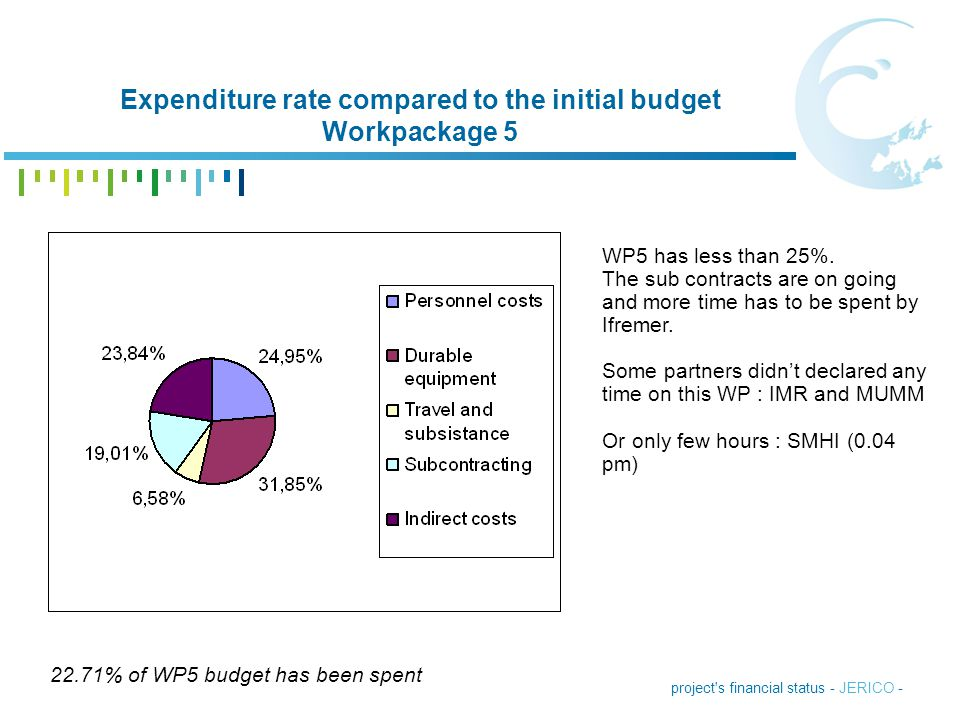 Expenditure rate compared to the initial budget Workpackage 5