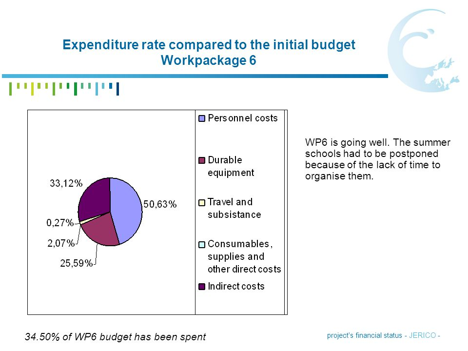 Expenditure rate compared to the initial budget Workpackage 6