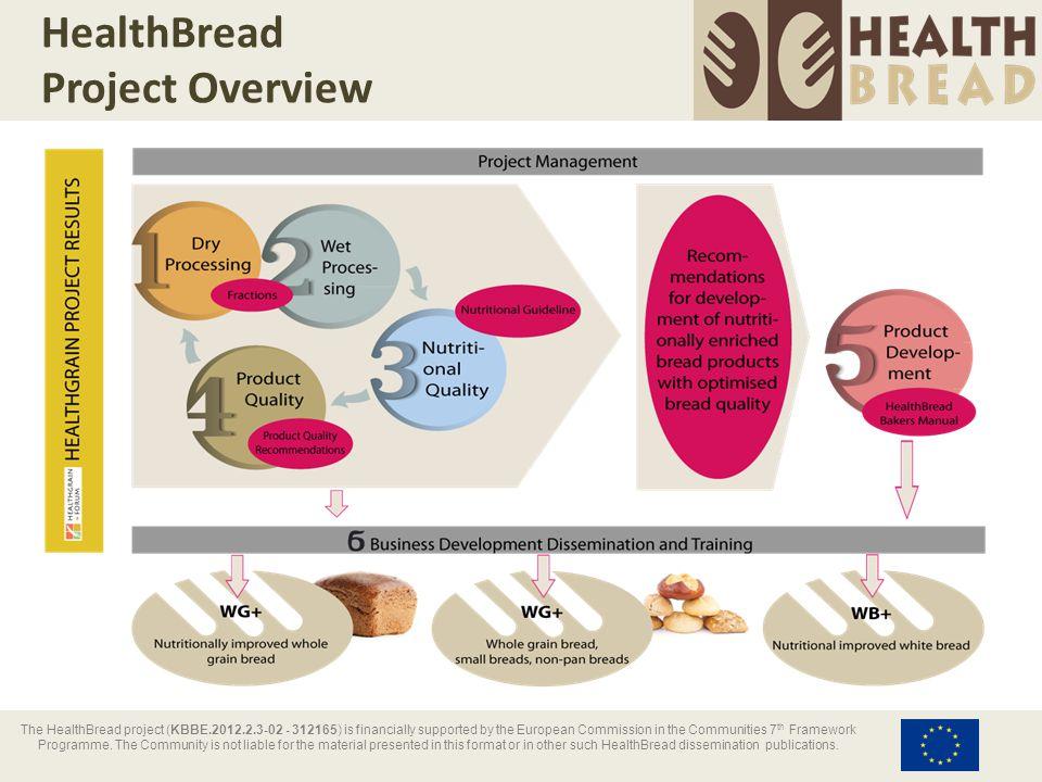 HealthBread Advanced Processing