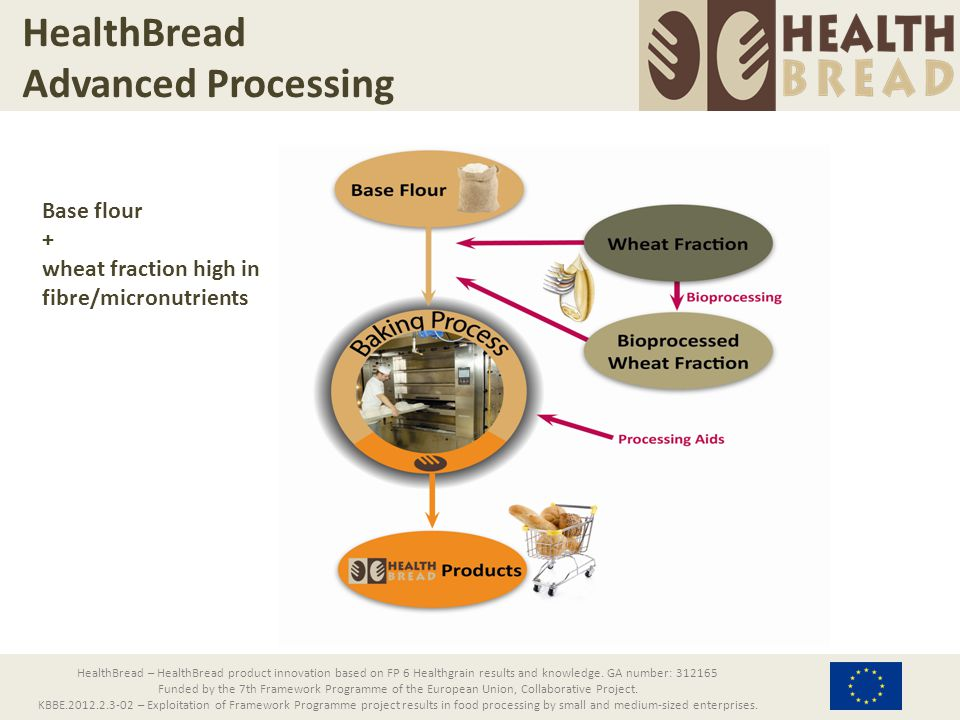 HealthBread From RTD to innovative products