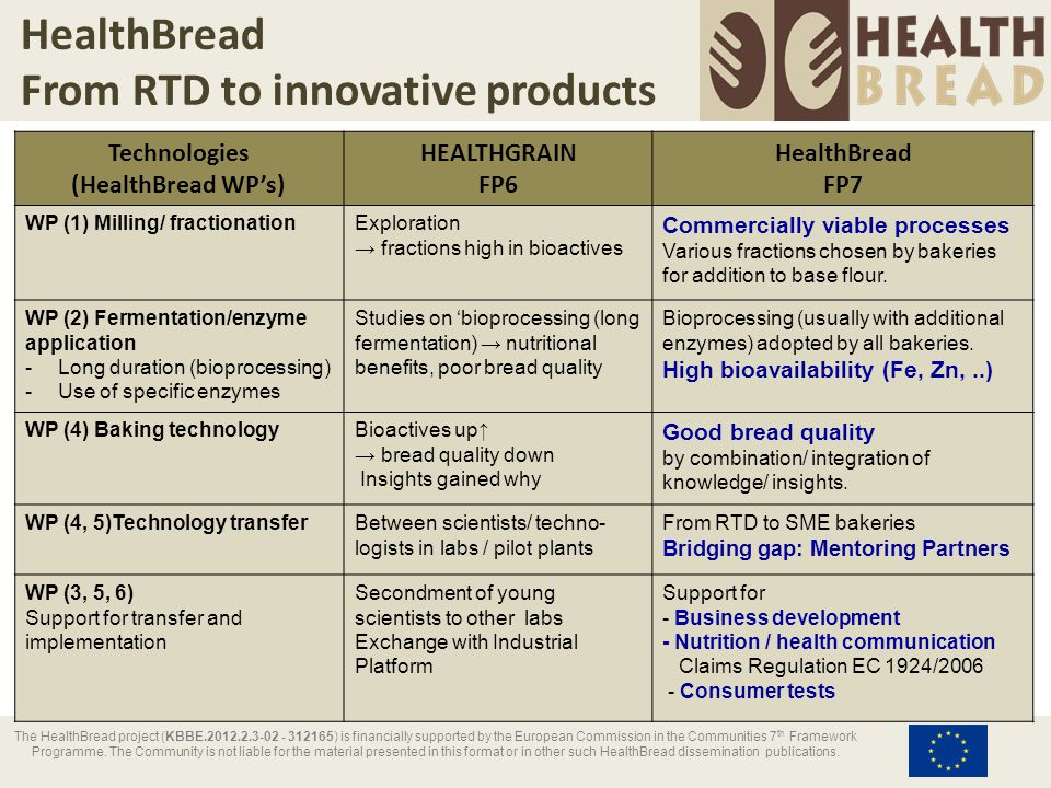 HealthBread Exploitation & business perspectives for industry partners