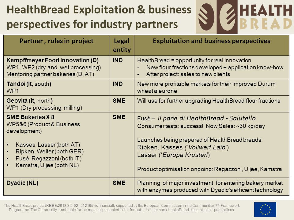 HealthBread Exploitation & Business Perspectives