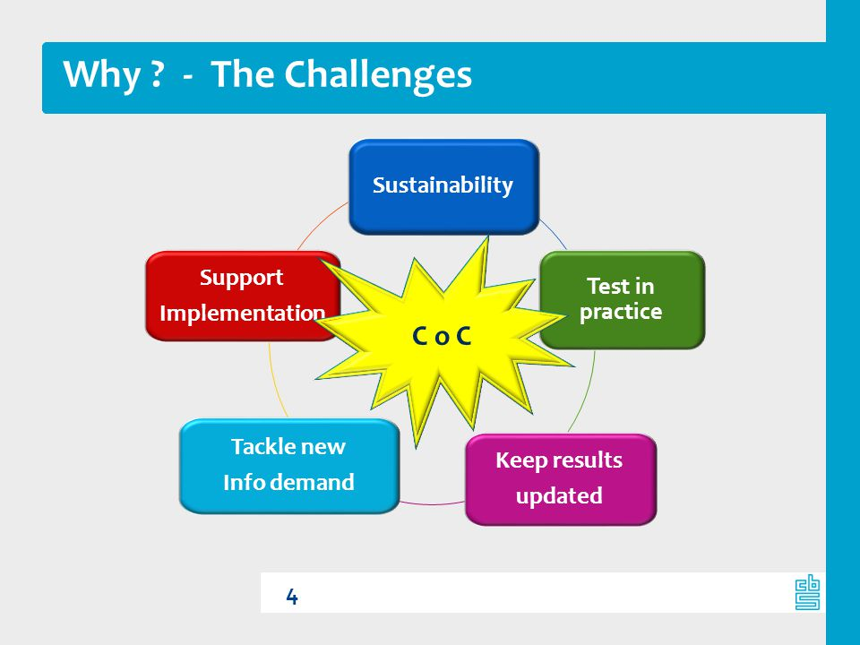 Why - The Challenges C o C Sustainability Test in practice Support