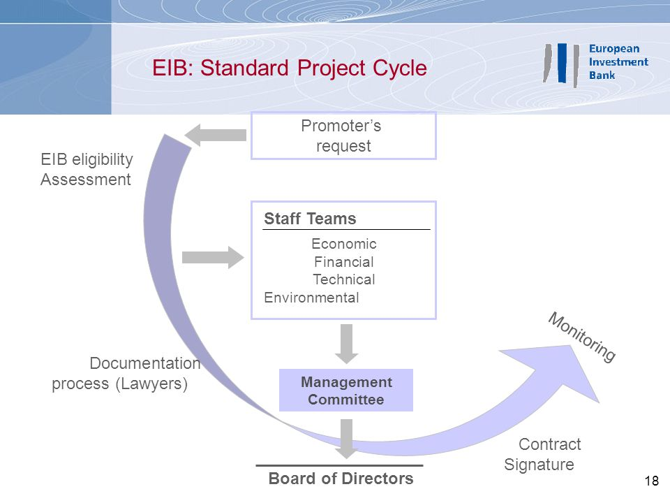 EIB: Standard Project Cycle