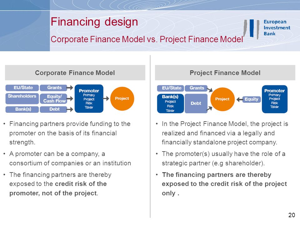 Corporate Finance Model