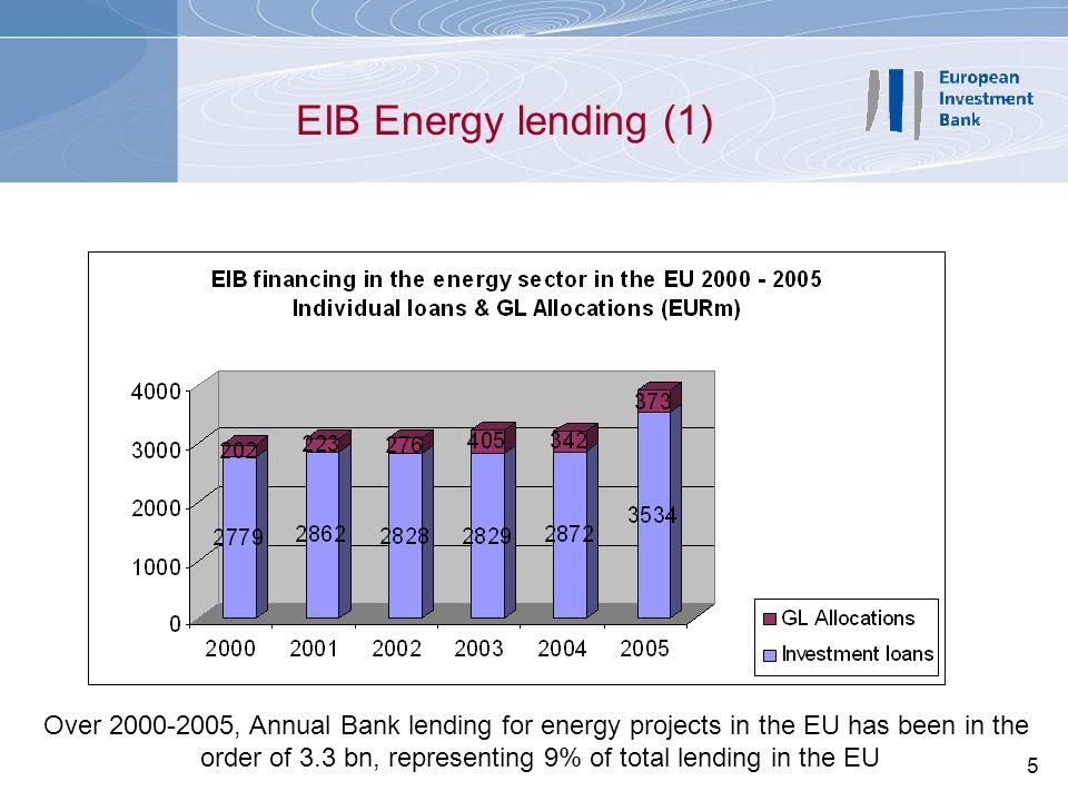 order of 3.3 bn, representing 9% of total lending in the EU