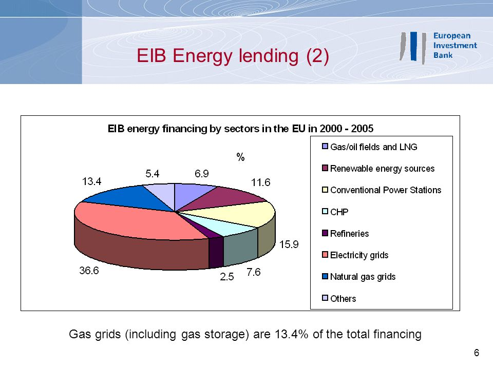 Gas grids (including gas storage) are 13.4% of the total financing
