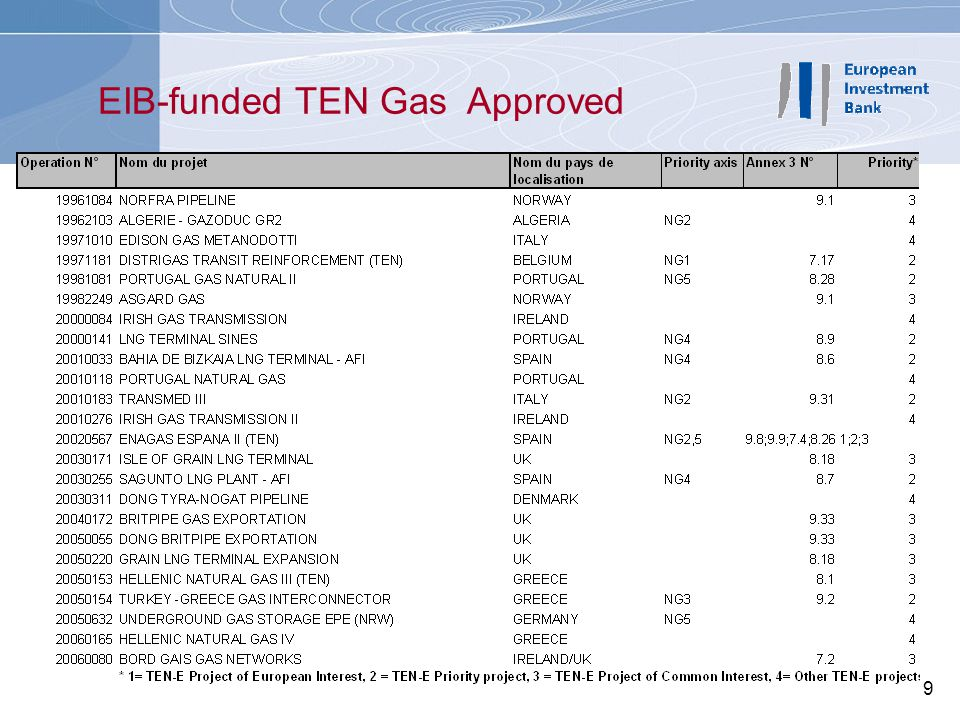EIB-funded TEN Gas Approved