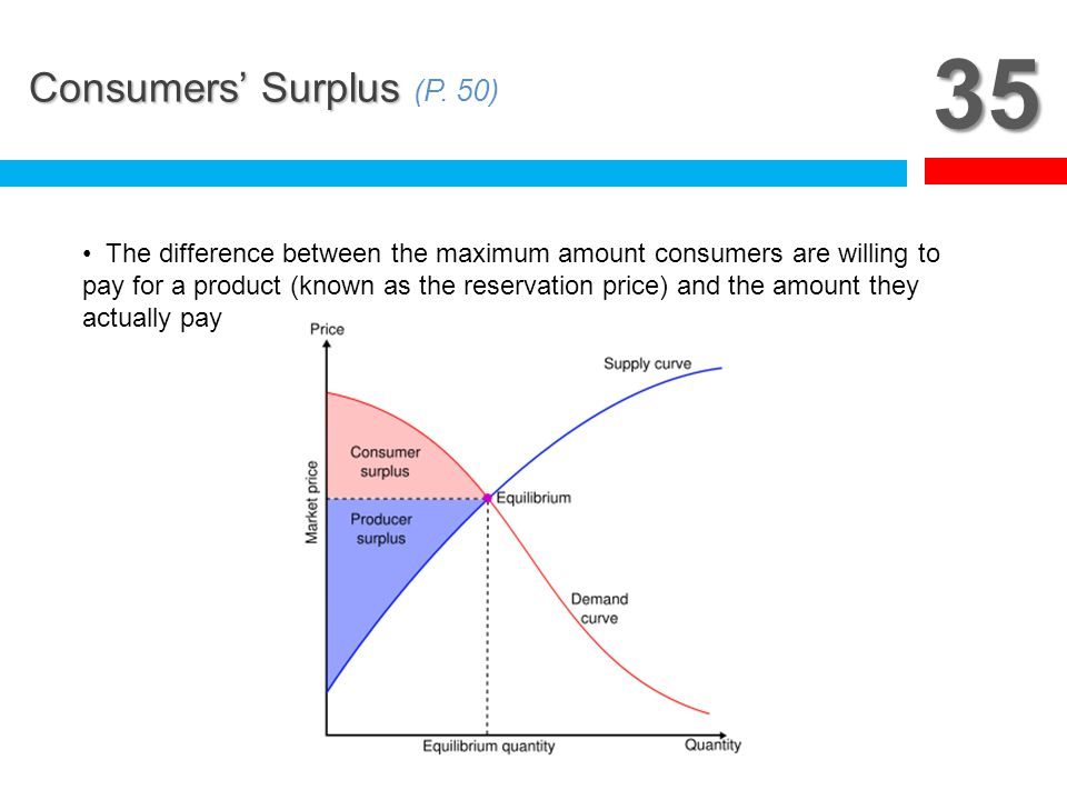 35 Consumers' Surplus (P. 50)
