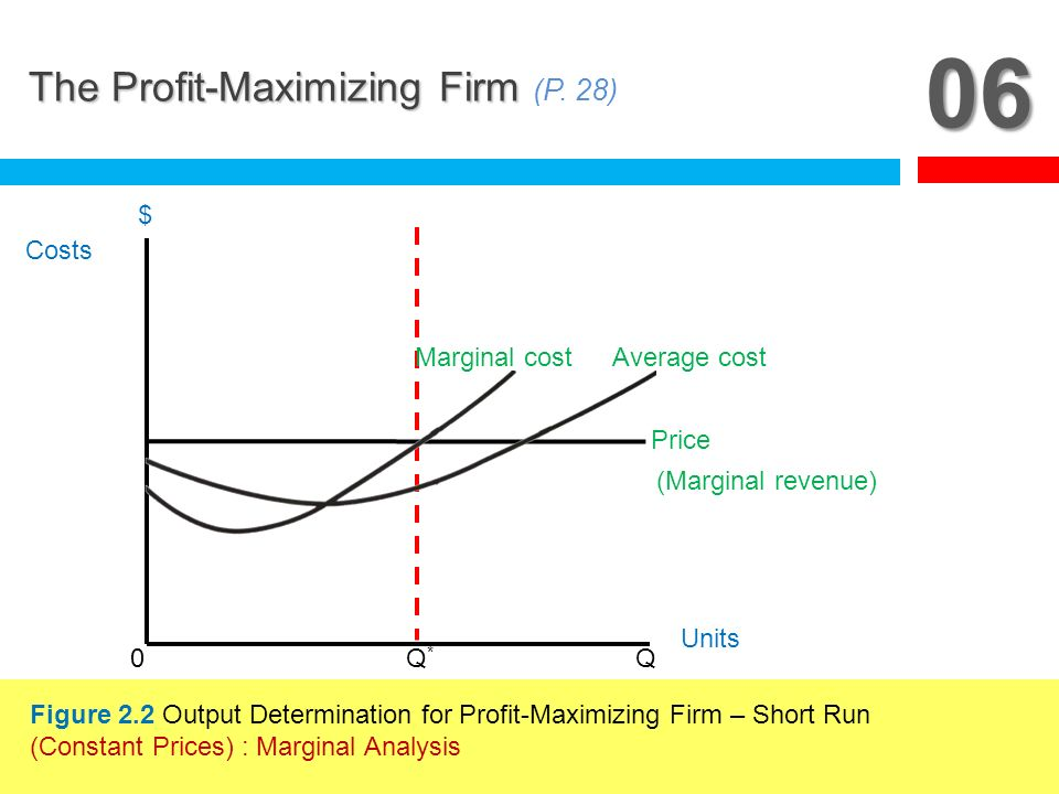 06 The Profit-Maximizing Firm (P. 28) Q* Q Costs $ Units Price