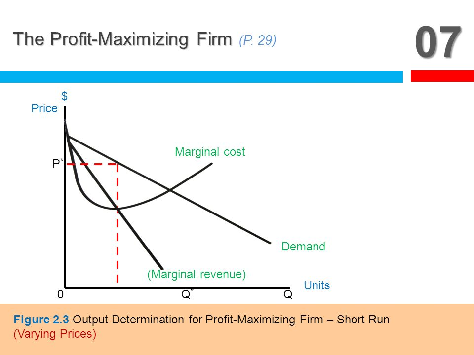 07 The Profit-Maximizing Firm (P. 29) Q* Q Price $ Units Demand