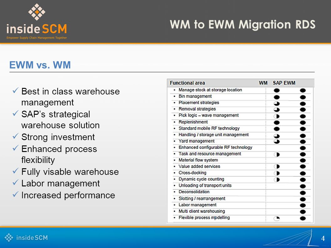 WM to EWM Migration RDS EWM vs. WM Best in class warehouse management