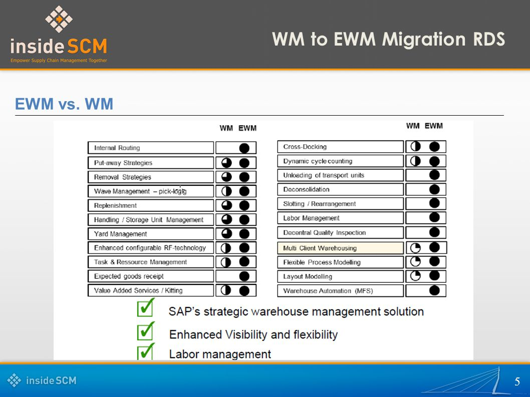 WM to EWM Migration RDS EWM vs. WM 5