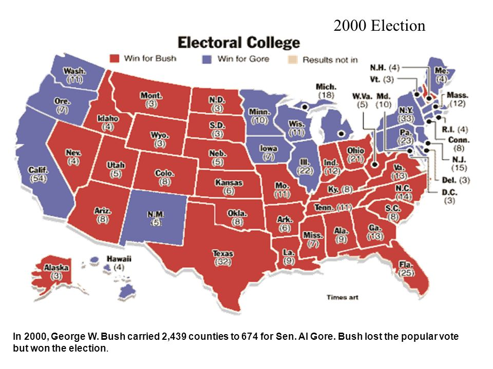 2000 Election In 2000, George W. Bush carried 2,439 counties to 674 for Sen. Al Gore. Bush lost the popular vote.