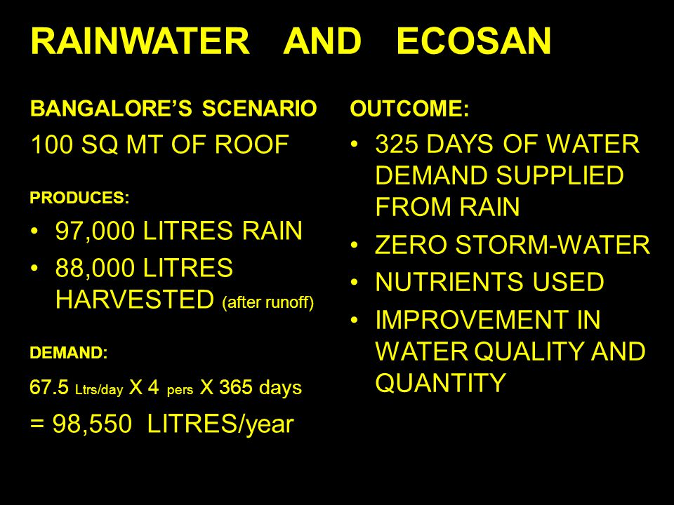 RAINWATER AND ECOSAN 325 DAYS OF WATER DEMAND SUPPLIED FROM RAIN