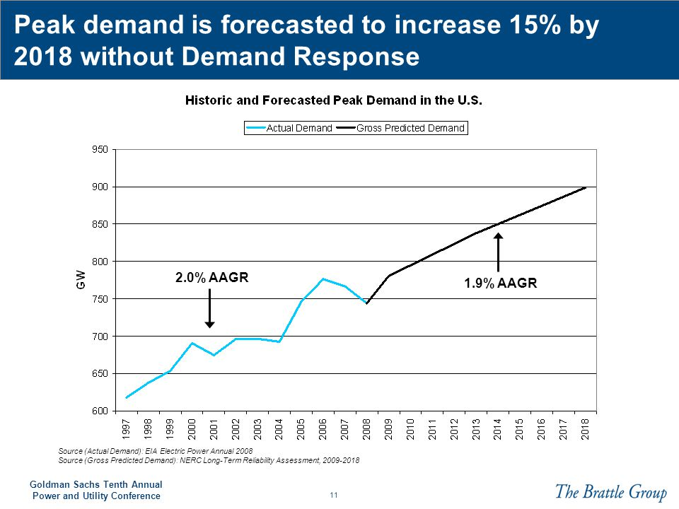Peak demand is forecasted to increase 15% by 2018 without Demand Response