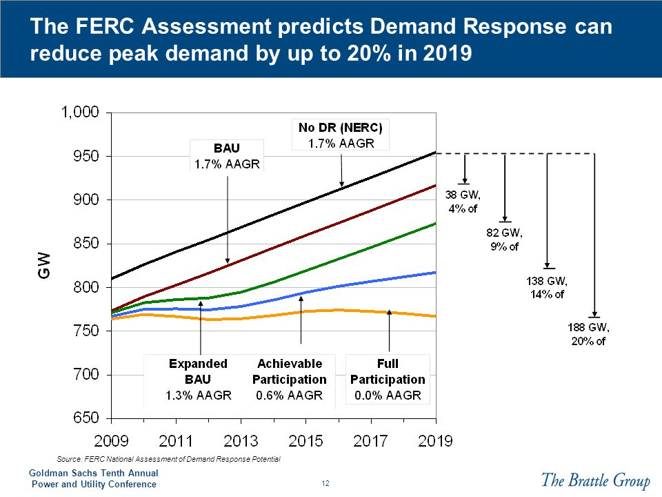 The FERC Assessment predicts Demand Response can reduce peak demand by up to 20% in 2019