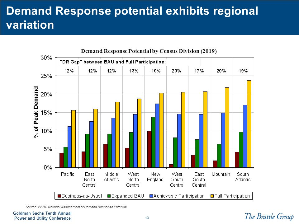 Demand Response potential exhibits regional variation