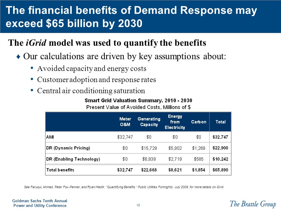 The financial benefits of Demand Response may exceed $65 billion by 2030