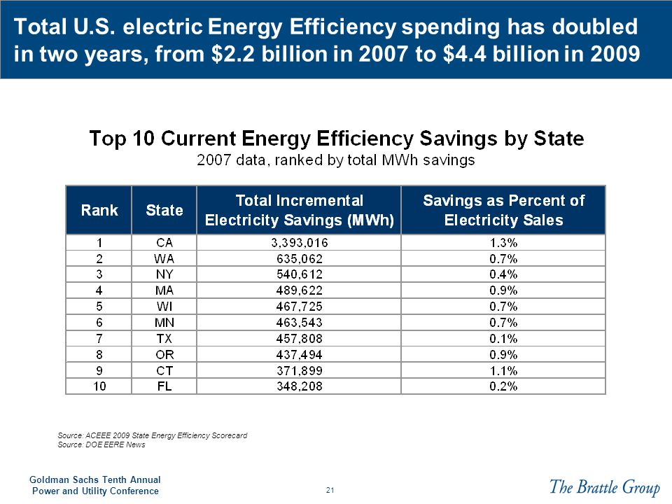 Total U.S. electric Energy Efficiency spending has doubled in two years, from $2.2 billion in 2007 to $4.4 billion in 2009