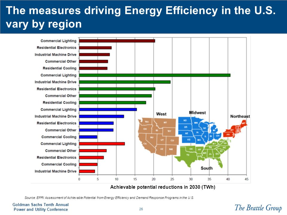 The measures driving Energy Efficiency in the U.S. vary by region
