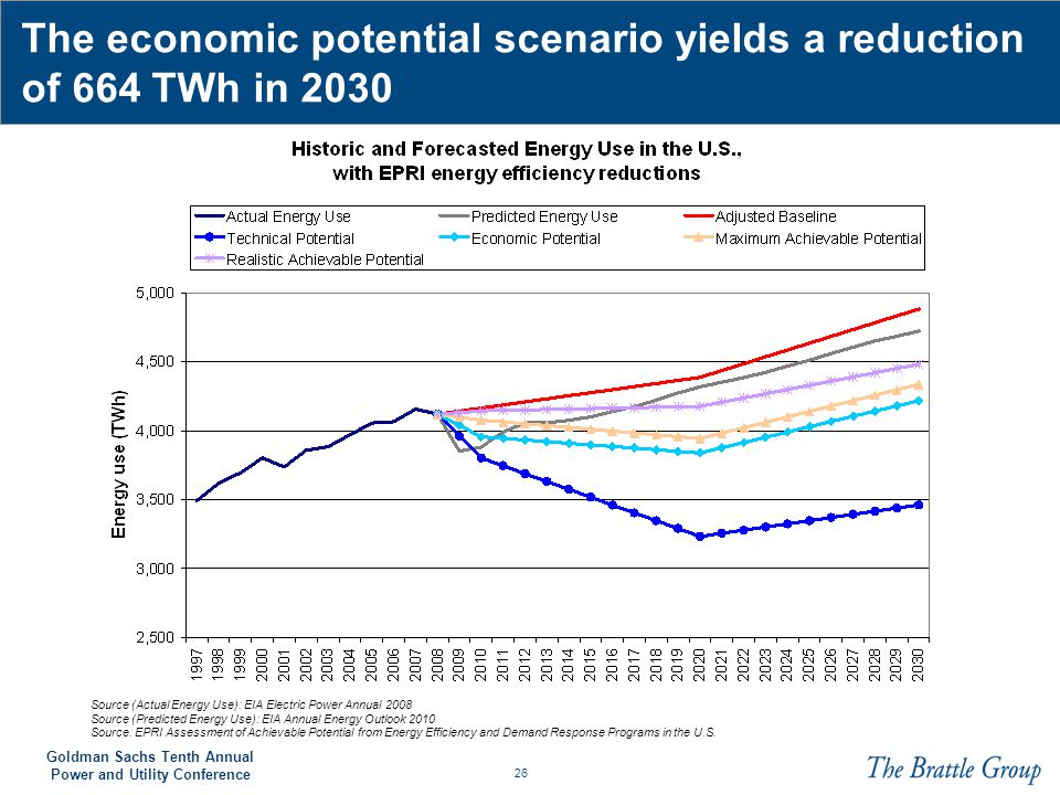 The economic potential scenario yields a reduction of 664 TWh in 2030