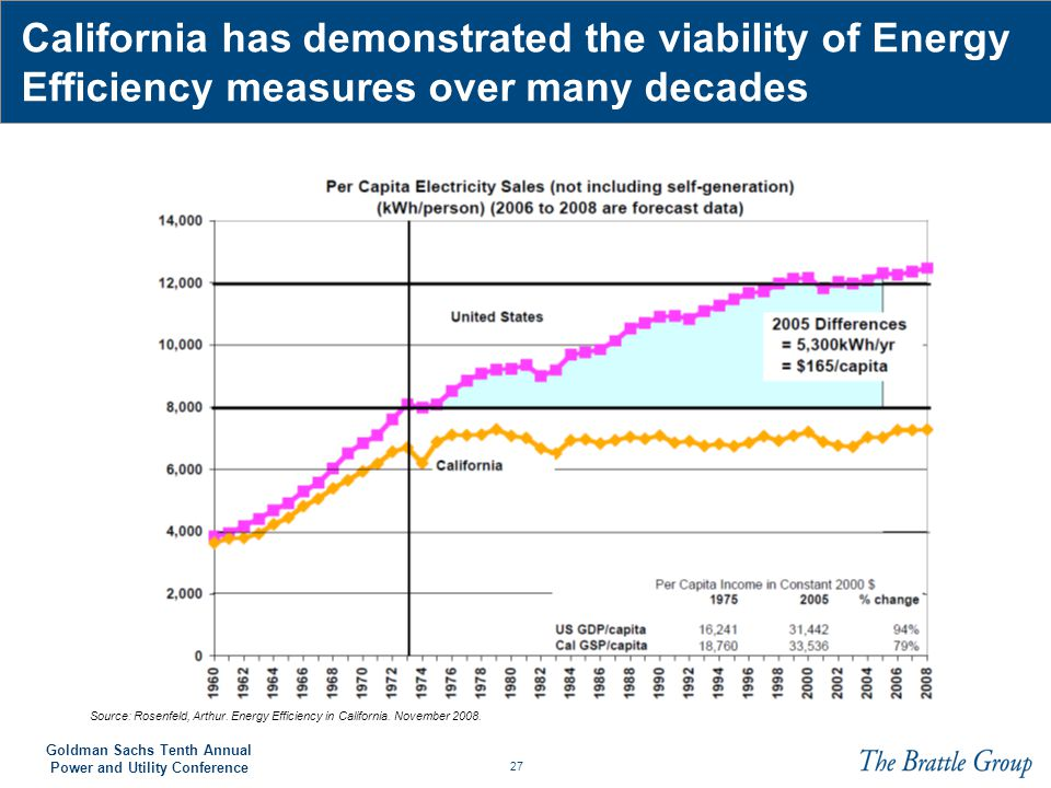 California has demonstrated the viability of Energy Efficiency measures over many decades