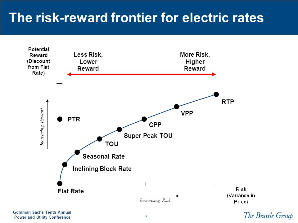 The risk-reward frontier for electric rates