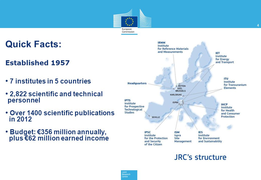 Quick Facts: Established 1957 7 institutes in 5 countries