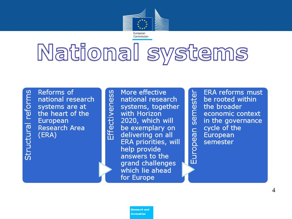 Structural reforms Effectiveness European semester