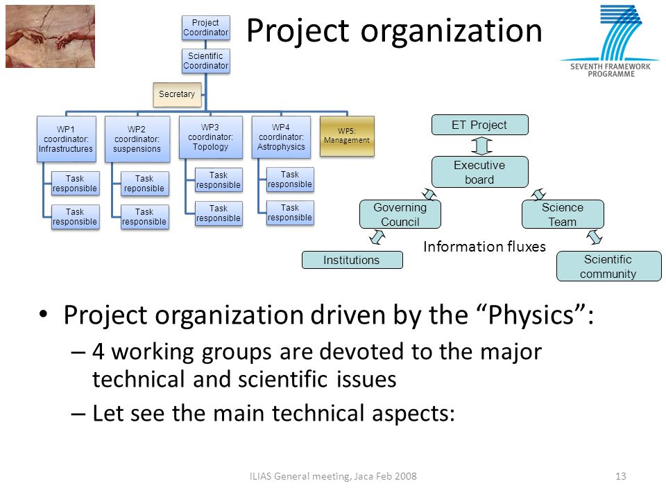 Project organization Project organization driven by the Physics :