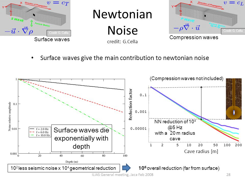Newtonian Noise credit: G.Cella