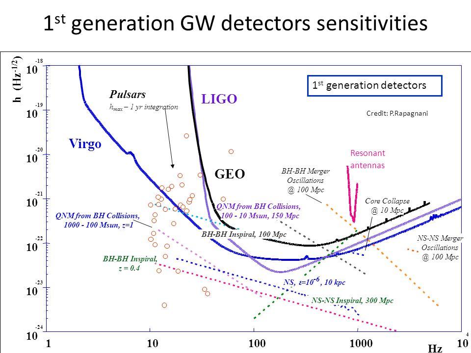 1st generation GW detectors sensitivities